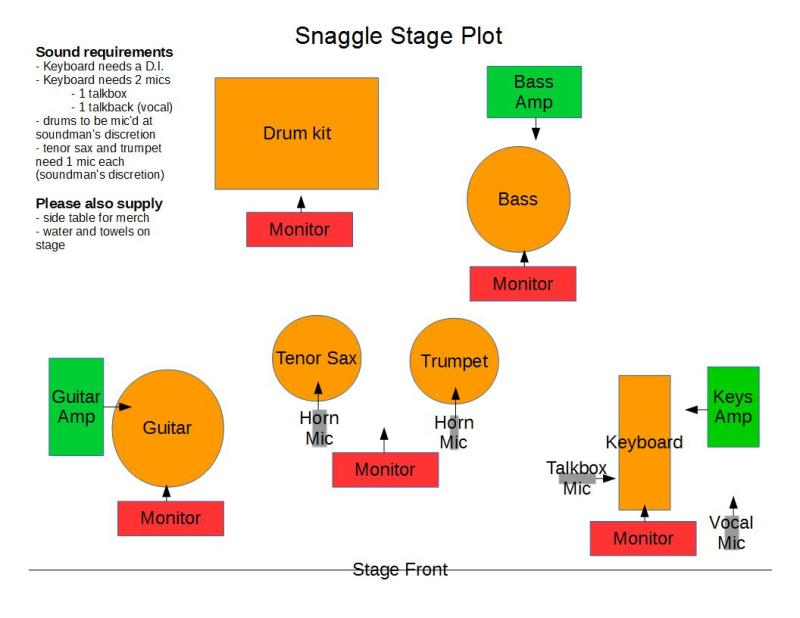 Snaggle Stage Plot